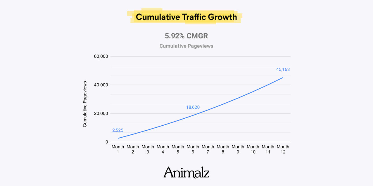 Traffic Goals for Small Blogs (11).png